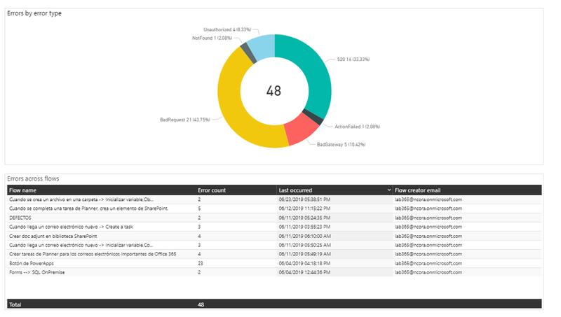 Power Automate monitorizarlo con Power Platform