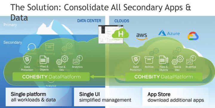 Cohesity DataPlatform como solución de almacenamiento secundario que consolida todas las aplicaciones y datos con el cloud.
