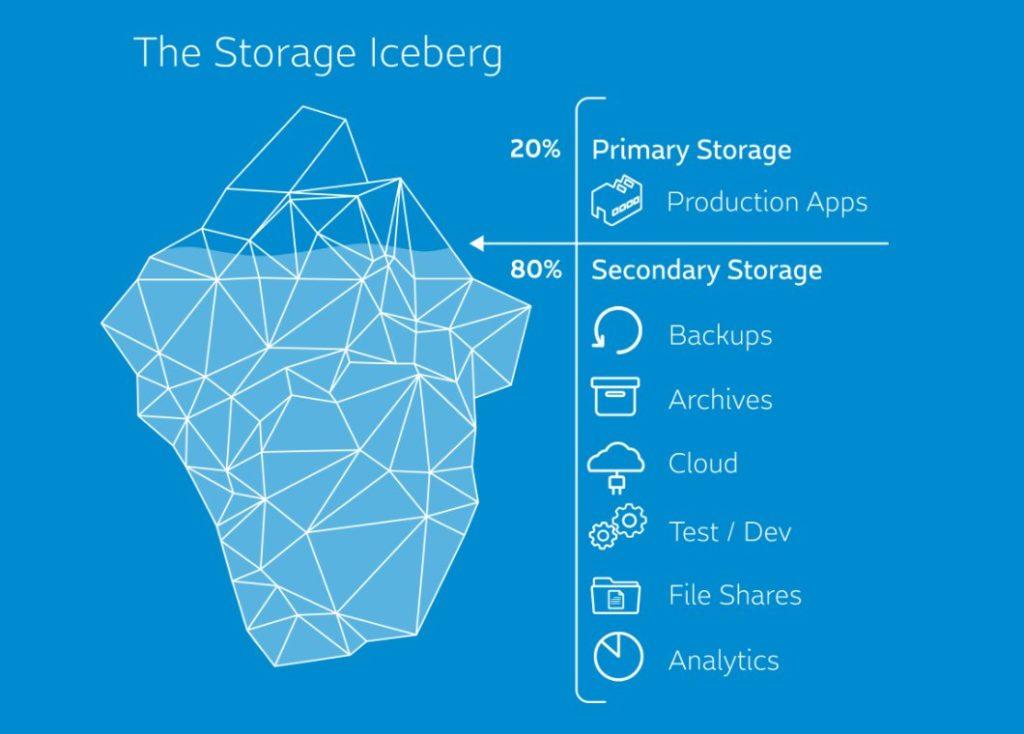 El iceberg del Storage según Cohesity. Almacenamiento primario vs secundario.