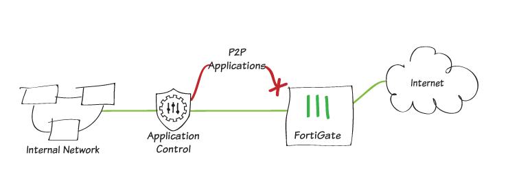 Fortigate, módulo Application Control.