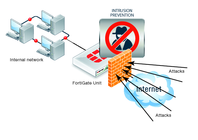 Fortigate: módulo IPS.