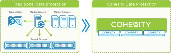 Cohesity Data Protect vs Data Platform