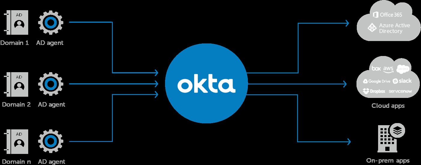Partner de Okta