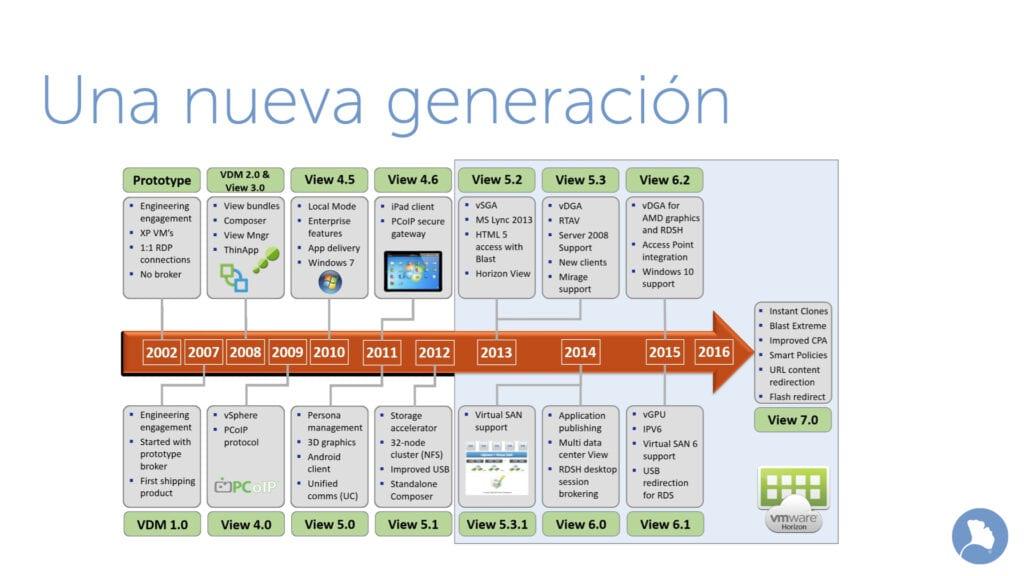 La nueva generación: VMware Horizon 8