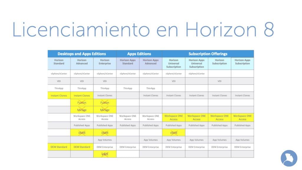 Modelo de licenciamiento en VMware Horizon 8