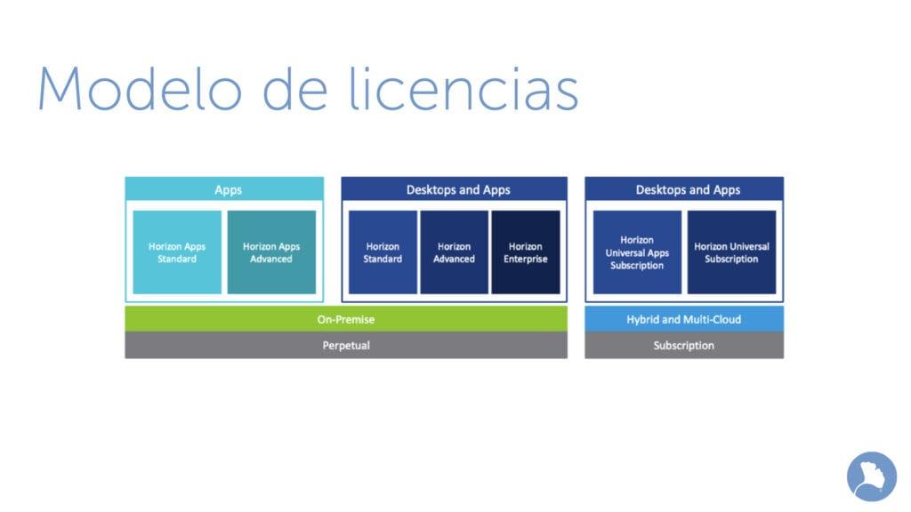 Modelo de licencias de VMware Horizon 8