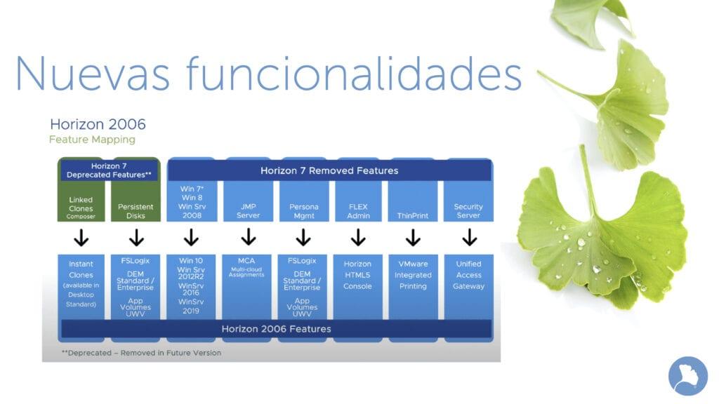 Principales funcionalidades de VMware Horizon 8